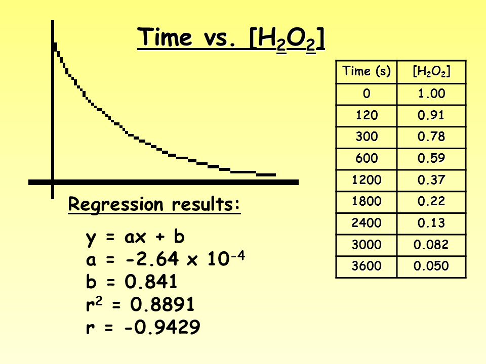 Time vs. [H2O2] Regression results: y = ax + b a = -2.64 x 10-4